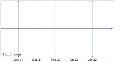Mcafee Historical Stock Chart October 2013 to October 2014