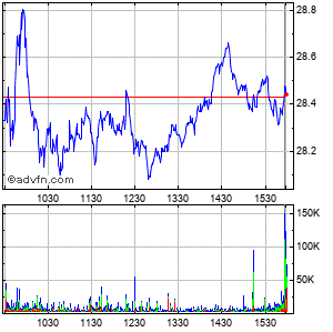 Mgm Mirage Intraday Stock Chart Monday, 02 March 2015