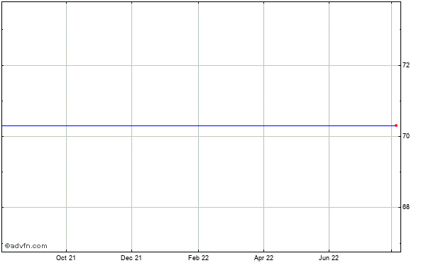 Medco Health Solutions, Inc. Historical Stock Chart May 2012 to May 2013