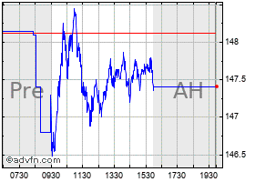 Intraday 3M chart