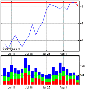 Altria Grp. Monthly Stock Chart July 2014 to August 2014
