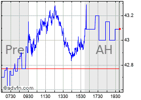 Intraday Altria chart