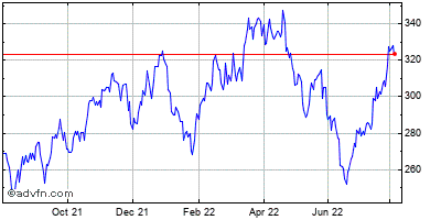 Molina Healthcare Historical Stock Chart May 2012 to May 2013