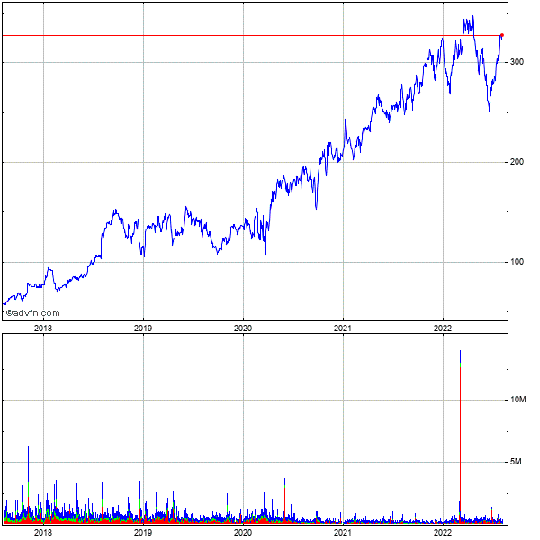 Molina Healthcare 5 Year Historical Stock Chart May 2008 to May 2013