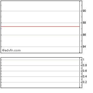 Merck & Co., Intraday Stock Chart Tuesday, 25 November 2014