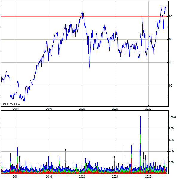 Merck & Co., 5 Year Historical Stock Chart May 2008 to May 2013