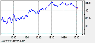 Morgan Stanley Intraday Stock Chart