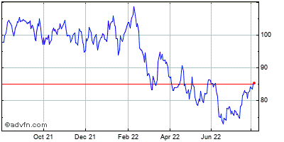 Morgan Stanley Historical Stock Chart May 2015 to May 2016