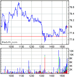Msc Industrial Direct Co., Inc. Intraday Stock Chart Monday, 20 October 2014
