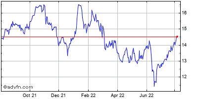 Mgic Investment (milwaukee, Wi) Historical Stock Chart August 2013 to August 2014