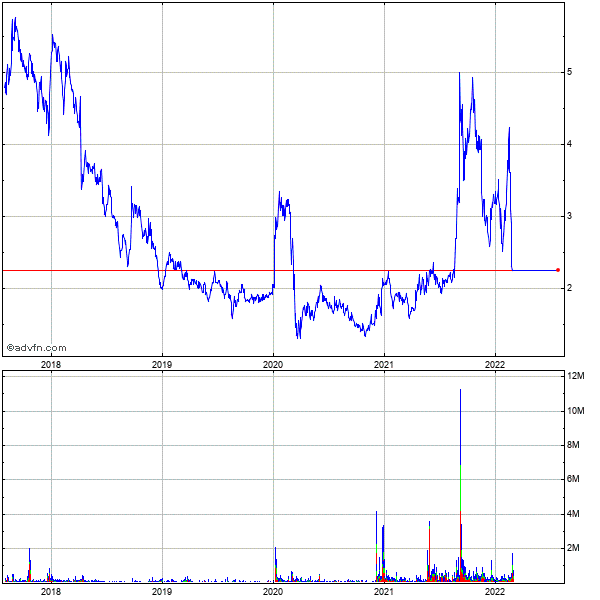 Mechel Oao 5 Year Historical Stock Chart May 2008 to May 2013