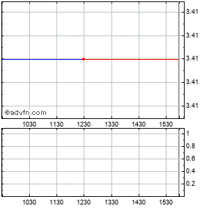 Monster Worldwide Intraday Stock Chart Monday, 22 December 2014