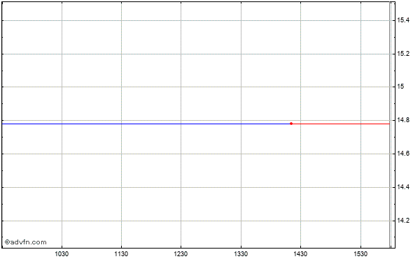 Newalliance Bancshares Intraday Stock Chart Thursday, 23 May 2013