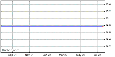 Newalliance Bancshares Historical Stock Chart May 2012 to May 2013