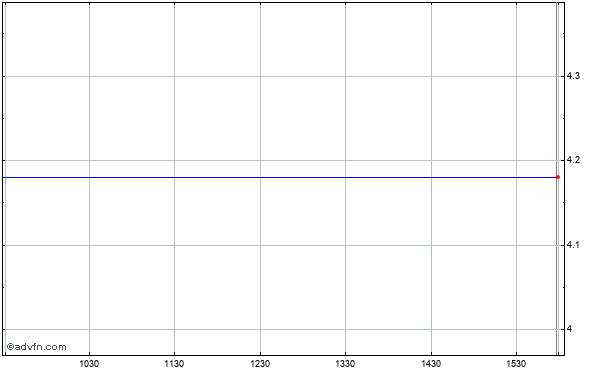 Newcastle Investment Corp (new) Intraday Stock Chart Wednesday, 17 September 2014