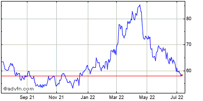 Newmont Mining (holding Co.) Historical Stock Chart May 2012 to May 2013