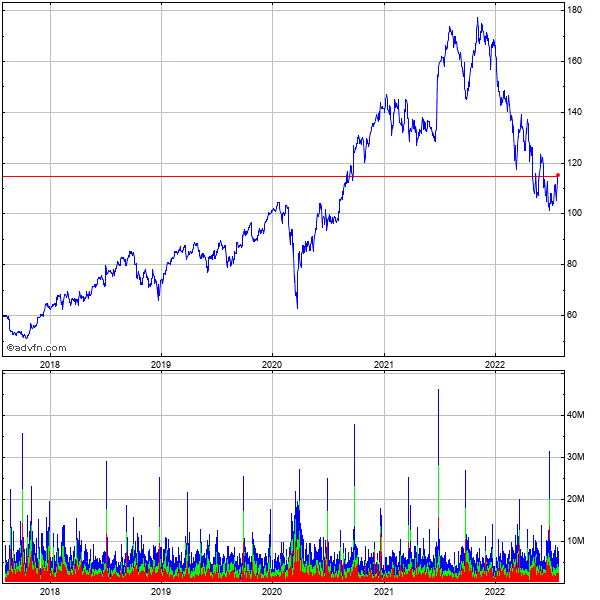 Nike, 5 Year Historical Stock Chart October 2009 to October 2014
