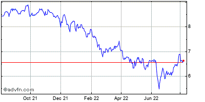 Annaly Capital Management Historical Stock Chart May 2012 to May 2013