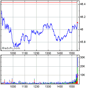 National Retail Properties Intraday Stock Chart Monday, 27 April 2015