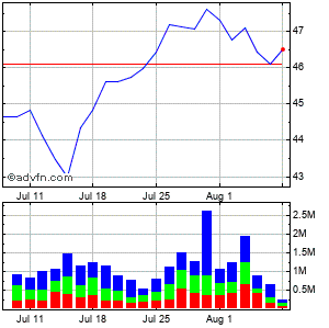 National Retail Properties Monthly Stock Chart March 2015 to April 2015