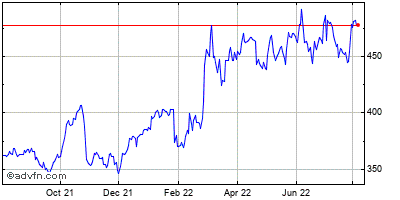 Northrop Grumman Corp Historical Stock Chart May 2012 to May 2013