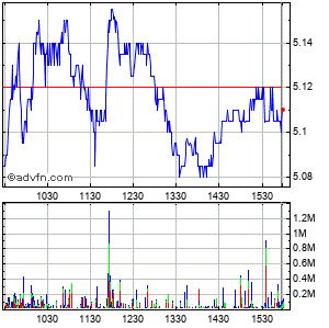 Nokia Corp. Intraday Stock Chart Tuesday, 21 April 2015