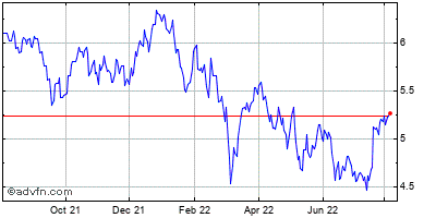 Nokia Corp. Historical Stock Chart July 2014 to July 2015