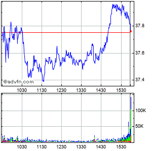Nrg Energy (new) Intraday Stock Chart Thursday, 23 May 2013