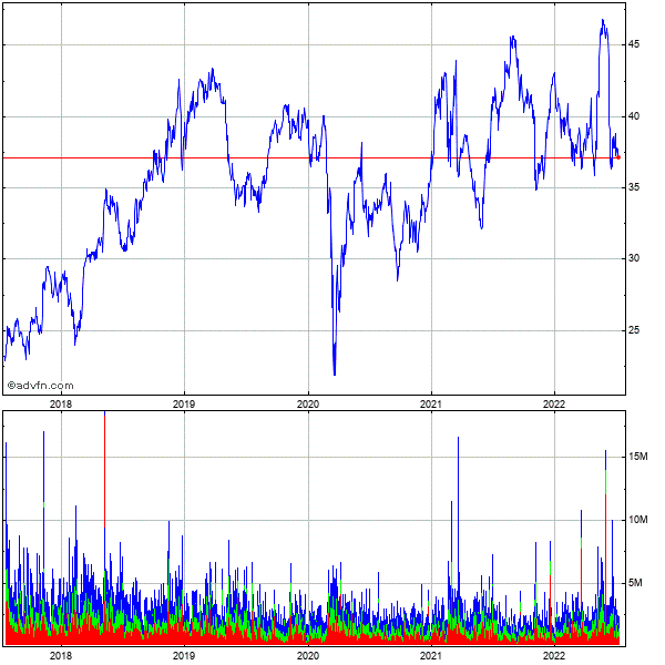 Nrg Energy (new) 5 Year Historical Stock Chart May 2008 to May 2013