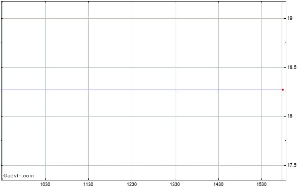 National Semiconductor Corp. Intraday Stock Chart Tuesday, 02 June 2015