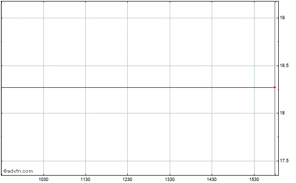 National Semiconductor Corp. Intraday Stock Chart Saturday, 25 May 2013