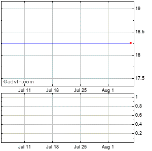 National Semiconductor Corp. Monthly Stock Chart March 2015 to April 2015