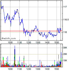 Novo-nordisk a/s (denmark) Intraday Stock Chart Wednesday, 22 May 2013