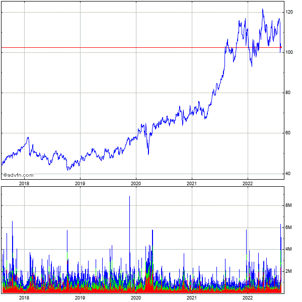 Novo-nordisk a/s (denmark) 5 Year Historical Stock Chart May 2008 to May 2013