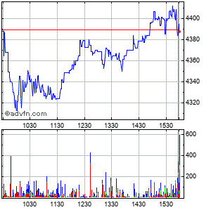 Nvr Inc. Intraday Stock Chart Thursday, 30 July 2015