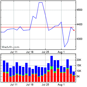 Nvr Inc. Monthly Stock Chart June 2015 to July 2015
