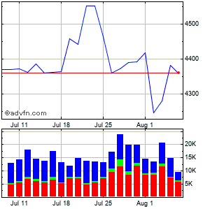 Nvr Inc. Monthly Stock Chart April 2013 to May 2013