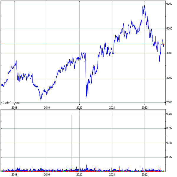 Nvr Inc. 5 Year Historical Stock Chart May 2008 to May 2013