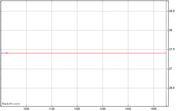 Nexen Inc. Intraday Stock Chart Thursday, 23 May 2013