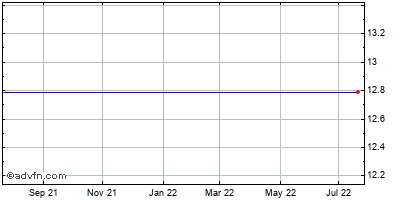 New York Community Bancorp Inc. Historical Stock Chart May 2015 to May 2016