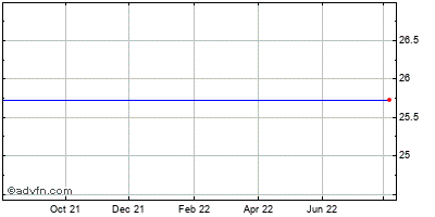 Nymagic, Inc. Historical Stock Chart May 2012 to May 2013