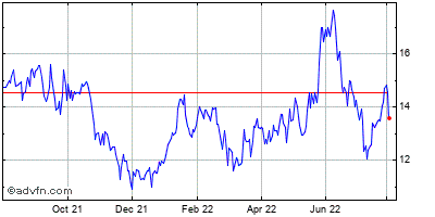 Owens-illinois, Inc. Historical Stock Chart February 2014 to February 2015