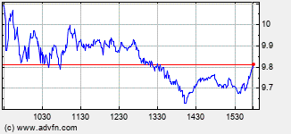 Oceaneering Intraday Stock Chart