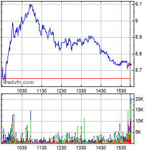 Oceaneering International, Inc. Intraday Stock Chart Tuesday, 03 March 2015
