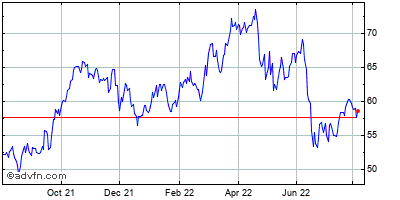 Oneok Inc. (new) Historical Stock Chart May 2012 to May 2013