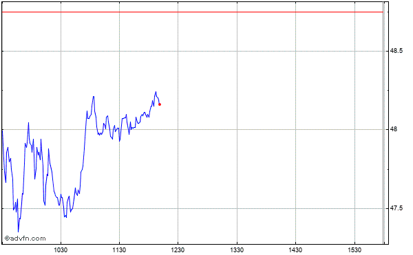Olin Corp. Intraday Stock Chart Tuesday, 21 May 2013