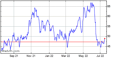 Olin Corp. Historical Stock Chart May 2012 to May 2013