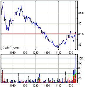 Oshkosh Corp Intraday Stock Chart Sunday, 21 December 2014