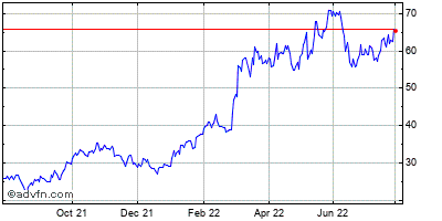 Occidental Petroleum Corp Historical Stock Chart May 2012 to May 2013