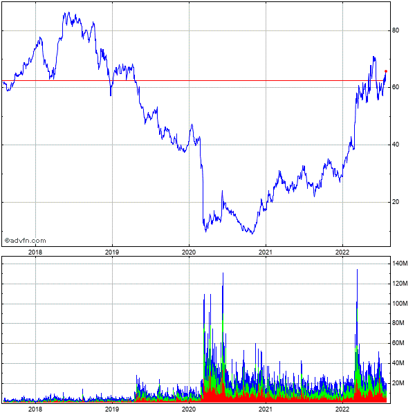 Occidental Petroleum Corp 5 Year Historical Stock Chart May 2008 to May 2013
